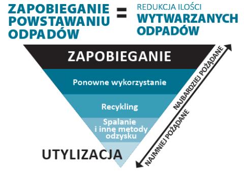 Gospodarka o obiegu zamkniętym, prewencja powstawania odpadów i prawo europejskie w tym zakresie. Piotr Barczak Koordynator polityki ds. odpadów w Europejskim Biurze Ochrony Środowiska